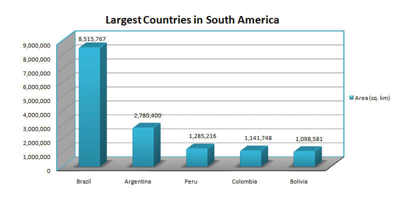 Largest Countries in South America by Area